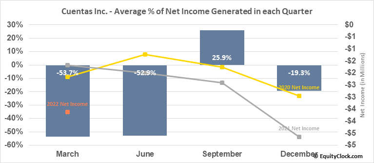 Cuentas Inc. (OTCMKT:CUEN) Net Income Seasonality