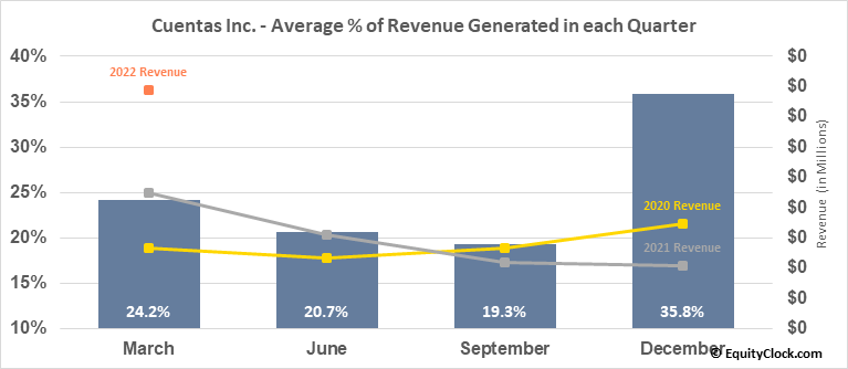 Cuentas Inc. (OTCMKT:CUEN) Revenue Seasonality