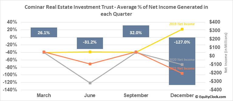 Cominar Real Estate Investment Trust (TSE:CUF/UN.TO) Net Income Seasonality