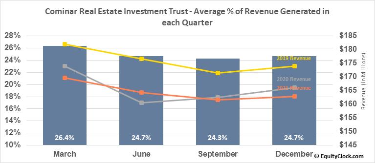 Cominar Real Estate Investment Trust (TSE:CUF/UN.TO) Revenue Seasonality