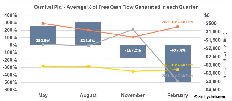 Carnival Plc. (NYSE:CUK) Free Cash Flow Seasonality
