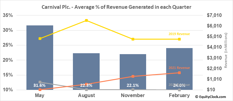 Carnival Plc. (NYSE:CUK) Revenue Seasonality