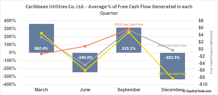 Caribbean Utilities Co. Ltd. (TSE:CUP/U.TO) Free Cash Flow Seasonality