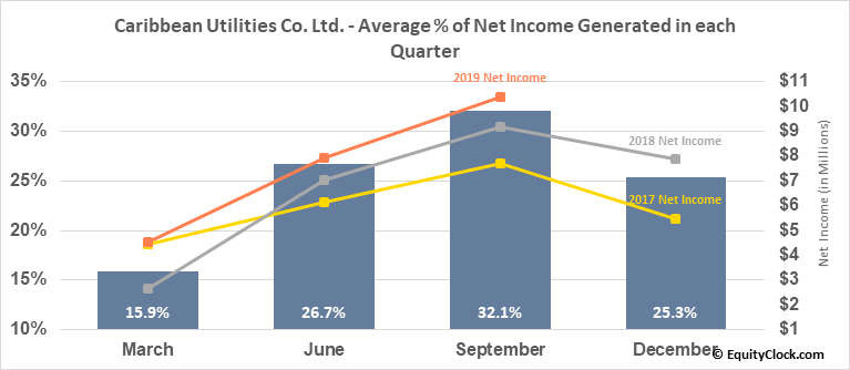 Caribbean Utilities Co. Ltd. (TSE:CUP/U.TO) Net Income Seasonality