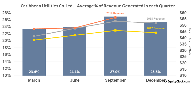 Caribbean Utilities Co. Ltd. (TSE:CUP/U.TO) Revenue Seasonality