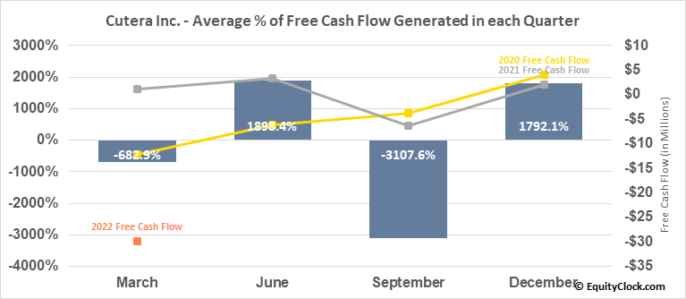 Cutera Inc. (NASD:CUTR) Free Cash Flow Seasonality