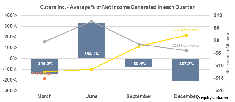 Cutera Inc. (NASD:CUTR) Net Income Seasonality