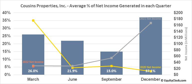 Cousins Properties, Inc. (NYSE:CUZ) Net Income Seasonality