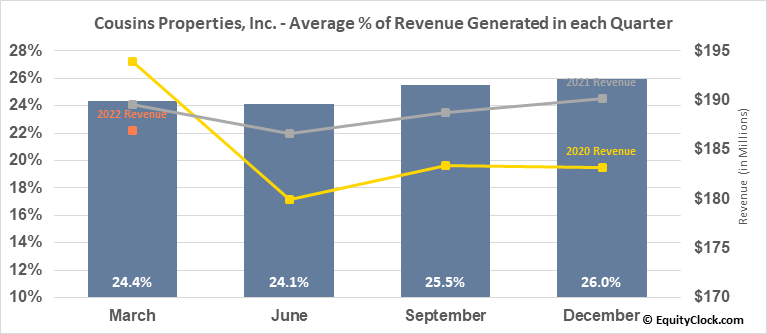 Cousins Properties, Inc. (NYSE:CUZ) Revenue Seasonality