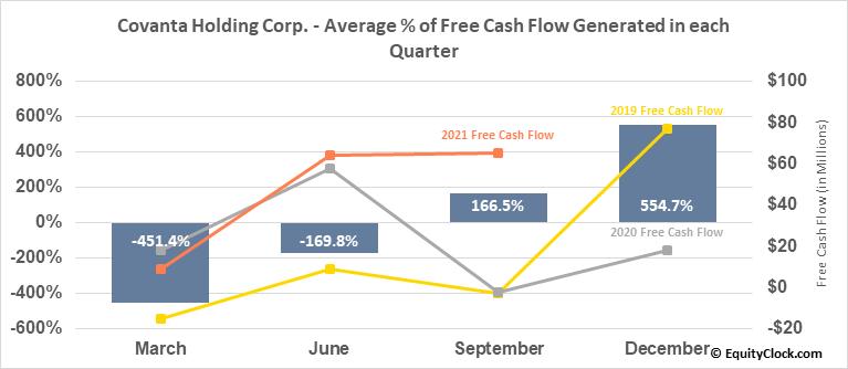 Covanta Holding Corp. (NYSE:CVA) Free Cash Flow Seasonality