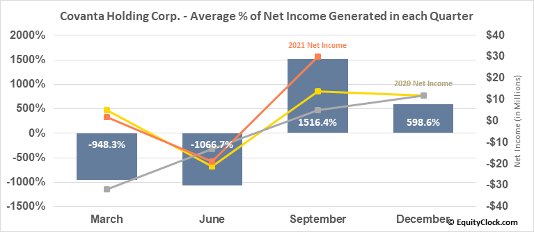 Covanta Holding Corp. (NYSE:CVA) Net Income Seasonality