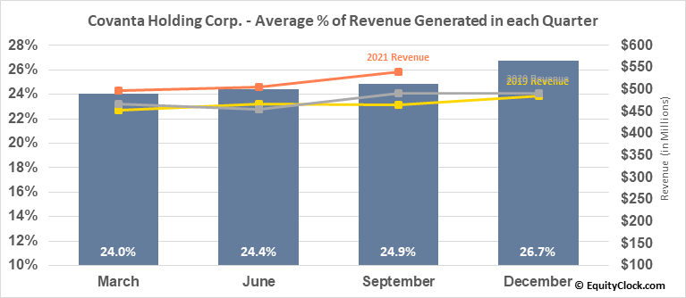 Covanta Holding Corp. (NYSE:CVA) Revenue Seasonality