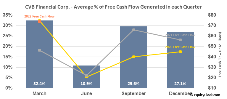 CVB Financial Corp. (NASD:CVBF) Free Cash Flow Seasonality