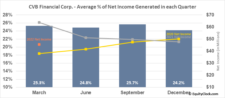 CVB Financial Corp. (NASD:CVBF) Net Income Seasonality