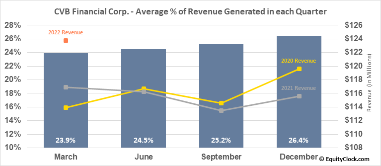 CVB Financial Corp. (NASD:CVBF) Revenue Seasonality