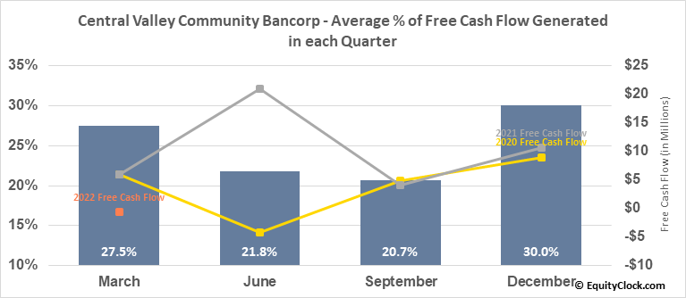 Central Valley Community Bancorp (NASD:CVCY) Free Cash Flow Seasonality