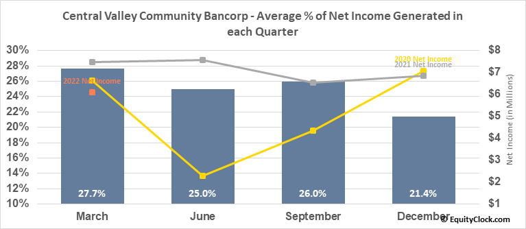 Central Valley Community Bancorp (NASD:CVCY) Net Income Seasonality