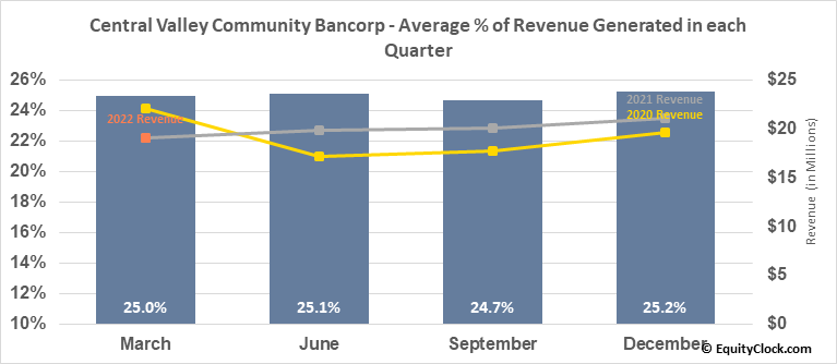 Central Valley Community Bancorp (NASD:CVCY) Revenue Seasonality