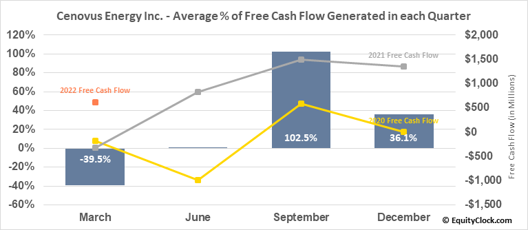Cenovus Energy Inc. (TSE:CVE.TO) Free Cash Flow Seasonality