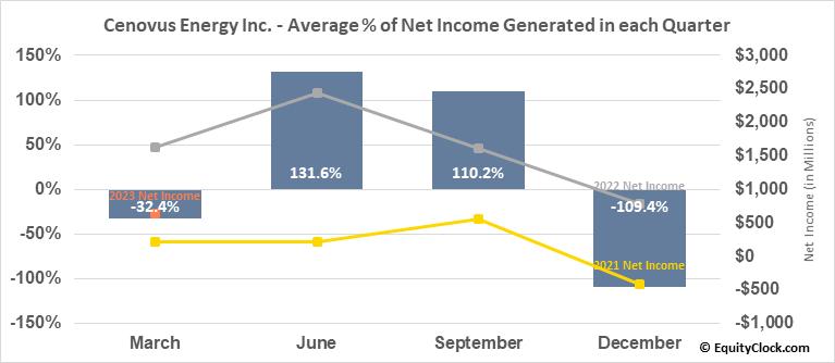 Cenovus Energy Inc. (TSE:CVE.TO) Net Income Seasonality