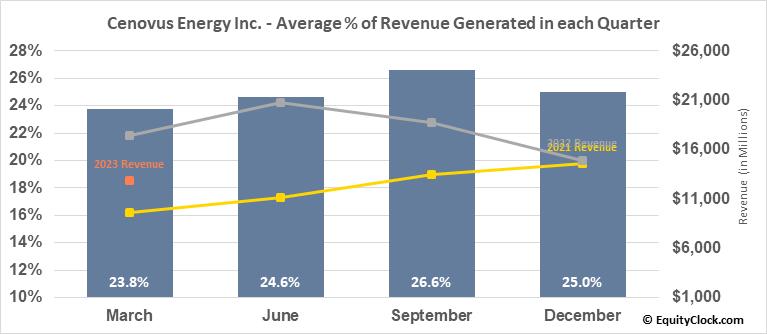 Cenovus Energy Inc. (TSE:CVE.TO) Revenue Seasonality