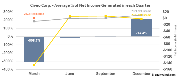 Civeo Corp. (NYSE:CVEO) Net Income Seasonality