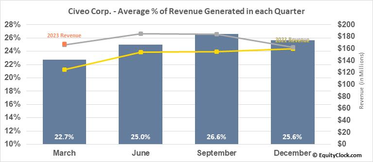 Civeo Corp. (NYSE:CVEO) Revenue Seasonality