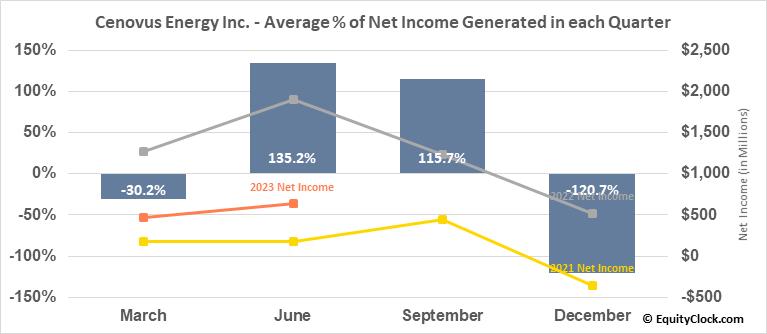 Cenovus Energy Inc. (NYSE:CVE) Net Income Seasonality