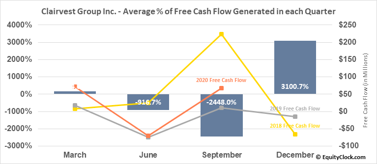 Clairvest Group Inc. (TSE:CVG.TO) Free Cash Flow Seasonality