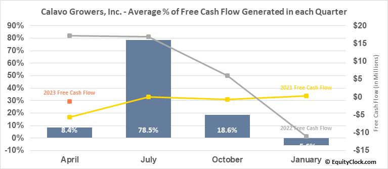 Calavo Growers, Inc. (NASD:CVGW) Free Cash Flow Seasonality