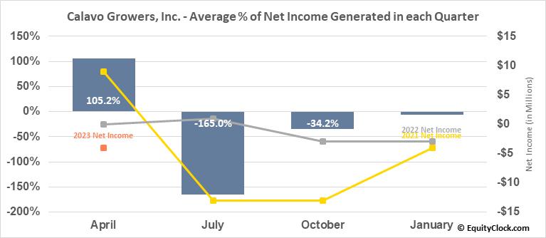 Calavo Growers, Inc. (NASD:CVGW) Net Income Seasonality