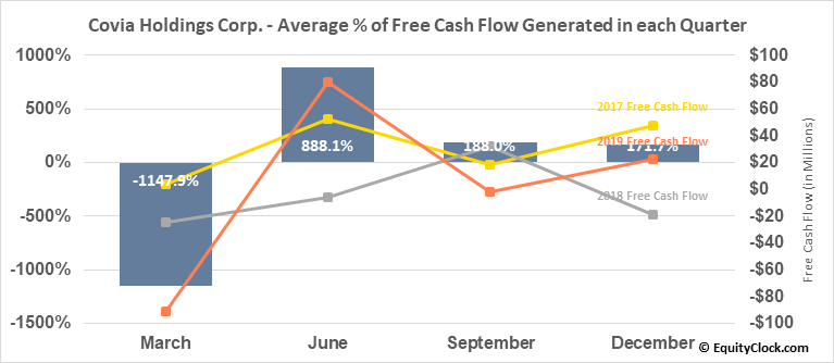 Covia Holdings Corp. (NYSE:CVIA) Free Cash Flow Seasonality