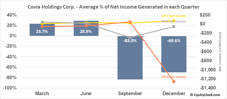 Covia Holdings Corp. (NYSE:CVIA) Net Income Seasonality
