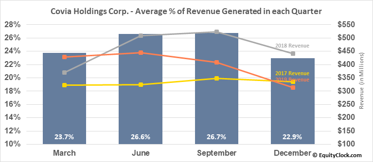 Covia Holdings Corp. (NYSE:CVIA) Revenue Seasonality