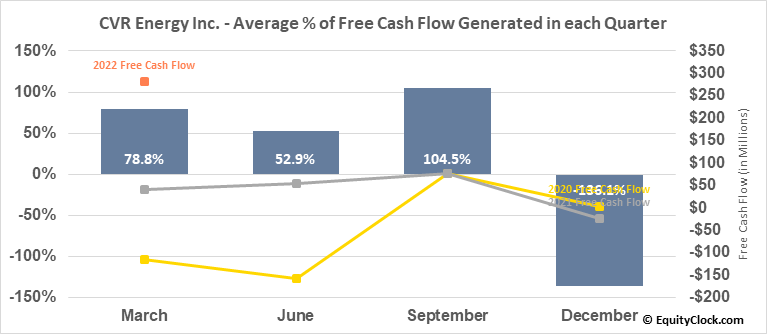 CVR Energy Inc. (NYSE:CVI) Free Cash Flow Seasonality