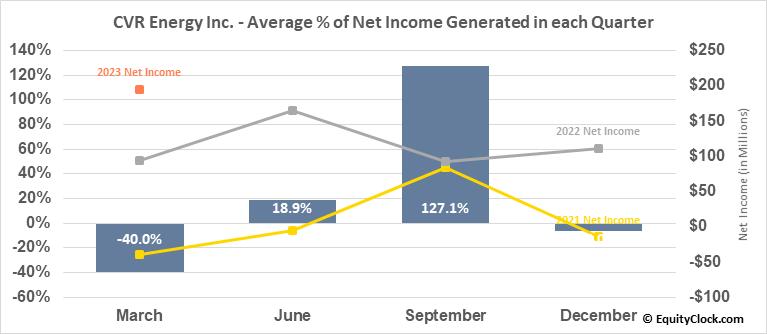 CVR Energy Inc. (NYSE:CVI) Net Income Seasonality