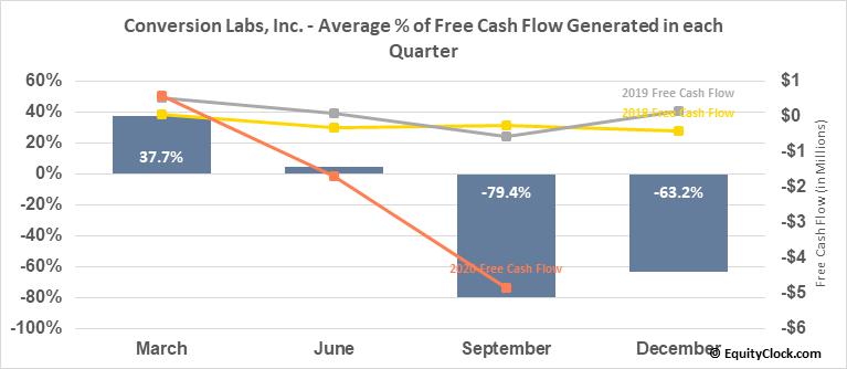 Conversion Labs, Inc. (OTCMKT:CVLB) Free Cash Flow Seasonality