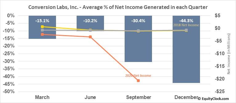 Conversion Labs, Inc. (OTCMKT:CVLB) Net Income Seasonality