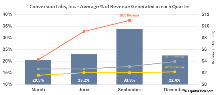 Conversion Labs, Inc. (OTCMKT:CVLB) Revenue Seasonality