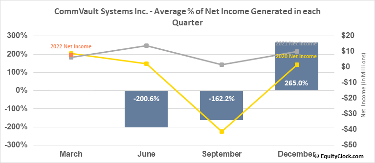 CommVault Systems Inc. (NASD:CVLT) Net Income Seasonality