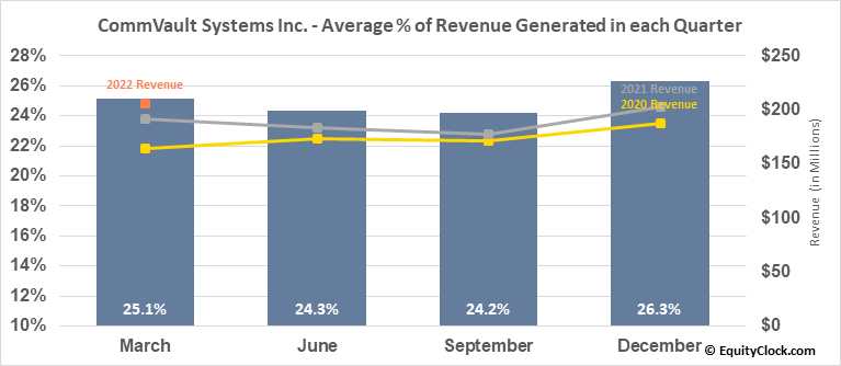 CommVault Systems Inc. (NASD:CVLT) Revenue Seasonality