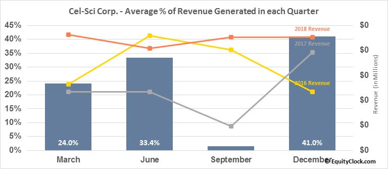 Cel-Sci Corp. (AMEX:CVM) Revenue Seasonality