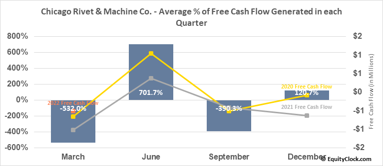 Chicago Rivet & Machine Co. (AMEX:CVR) Free Cash Flow Seasonality