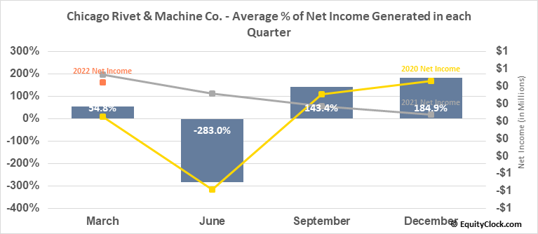 Chicago Rivet & Machine Co. (AMEX:CVR) Net Income Seasonality