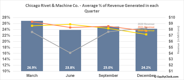 Chicago Rivet & Machine Co. (AMEX:CVR) Revenue Seasonality
