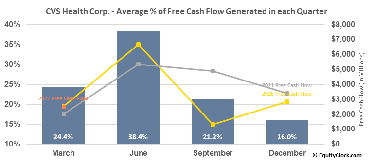 CVS Health Corp. (NYSE:CVS) Free Cash Flow Seasonality