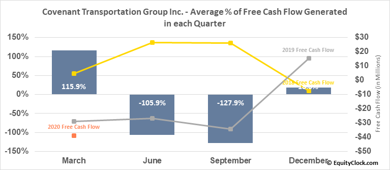 Covenant Transportation Group Inc. (NASD:CVTI) Free Cash Flow Seasonality