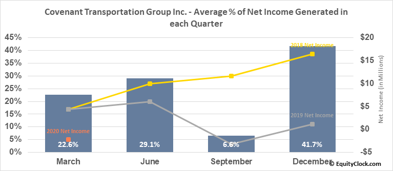 Covenant Transportation Group Inc. (NASD:CVTI) Net Income Seasonality