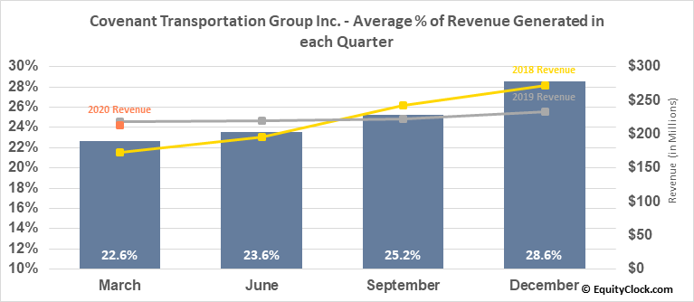 Covenant Transportation Group Inc. (NASD:CVTI) Revenue Seasonality