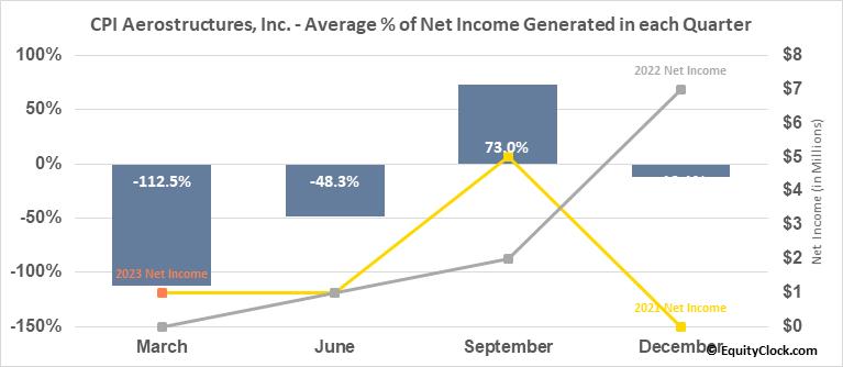 CPI Aerostructures, Inc. (AMEX:CVU) Net Income Seasonality